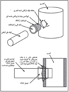 نحوه اتصال لوله پلی اتیلن به منهول